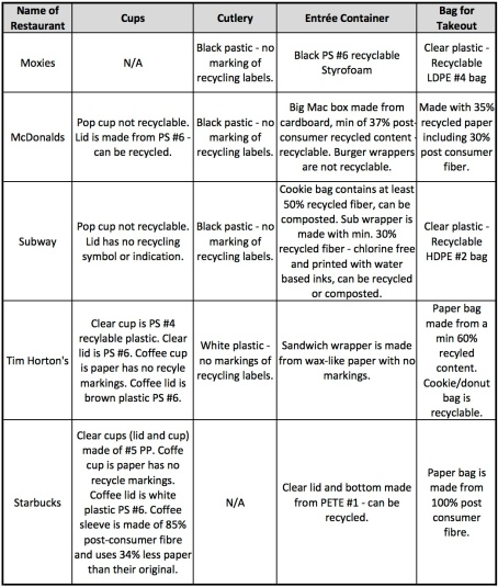Takeout Chart - Blog copy